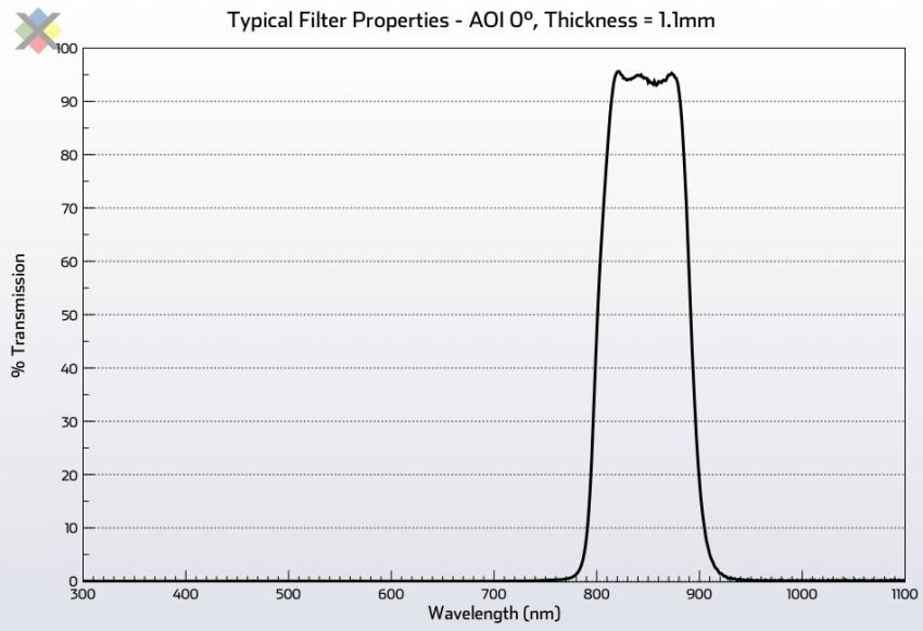 Near Infrared Bandpass Filter - 850nm FWHM 100nm