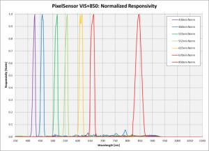 PixelSensor VIS+NIR Spectral Response
