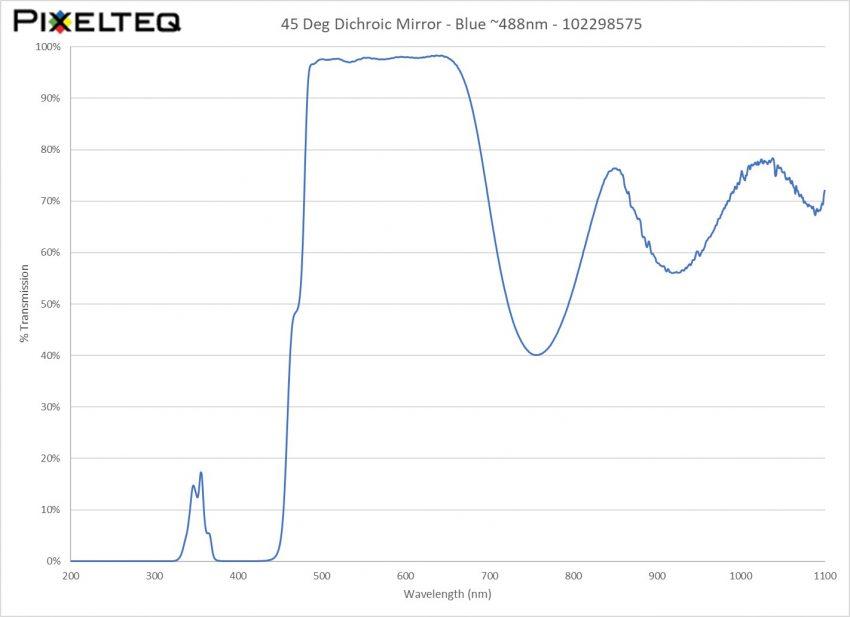 45 Deg Dichroic Mirror Filter - Blue ~488nm