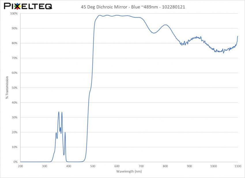 45 Deg Dichroic Mirror Filter - Blue ~489nm