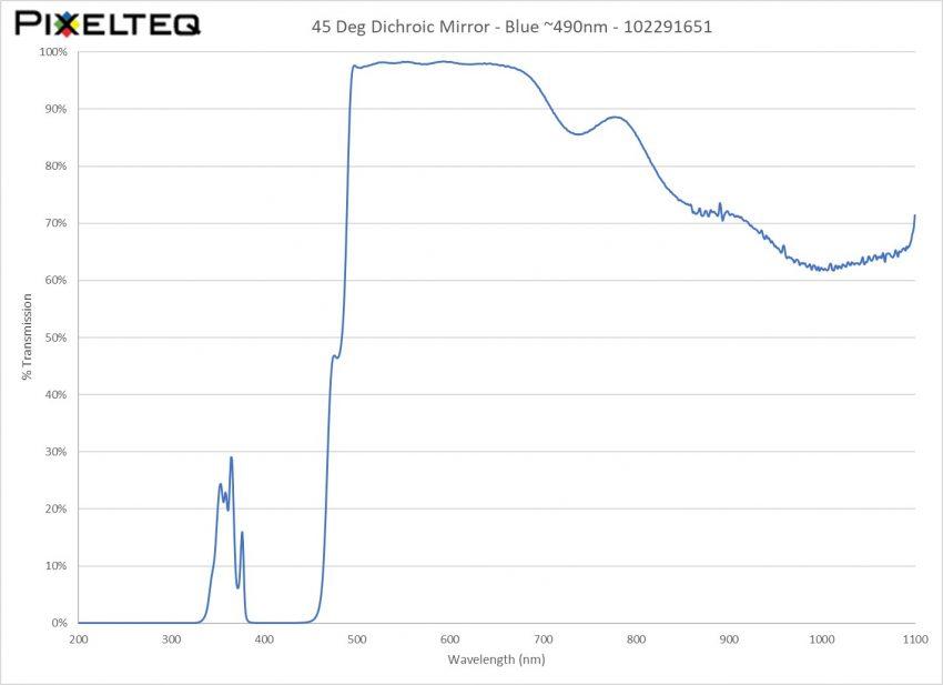 45 Deg Dichroic Mirror Filter - Blue ~490nm
