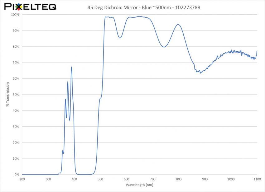 45 Deg Dichroic Mirror Filter - Blue ~500nm