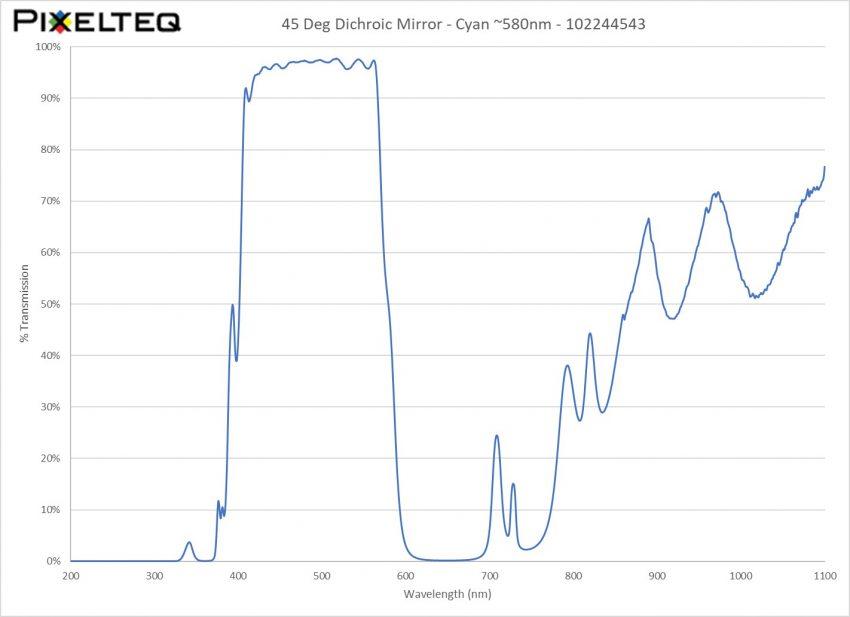 45 Deg Dichroic Mirror - Cyan ~580nm