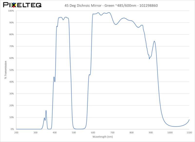45 Deg Dichroic Mirror Filter - Green ~485nm/600nm