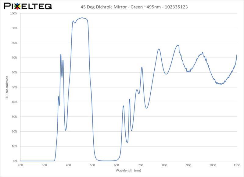 45 Deg Dichroic Mirror Filter - Green ~495nm