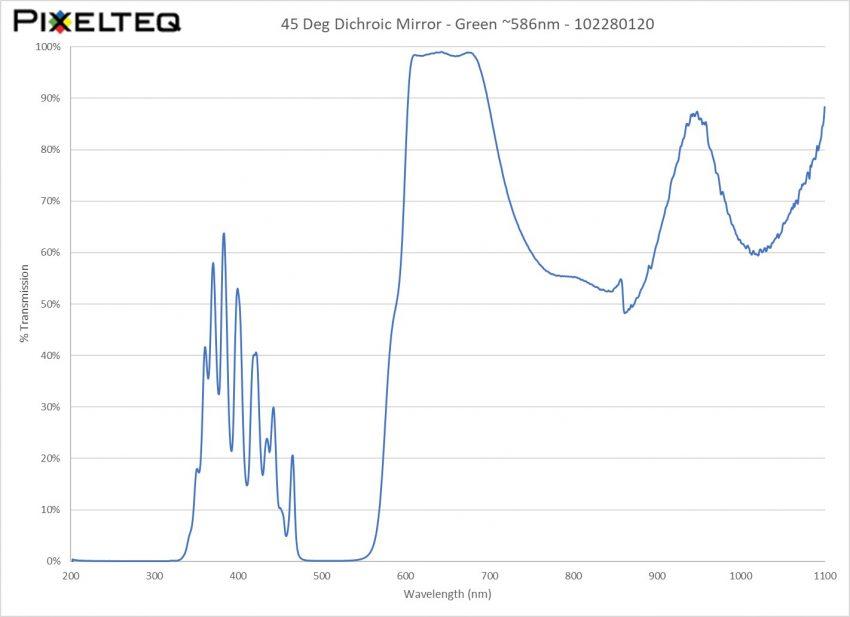 45 Deg Dichroic Mirror Filter - Green ~586nm