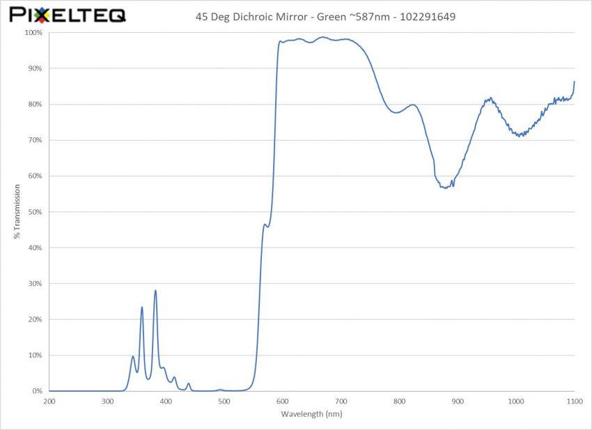 45 Deg Dichroic Mirror Filter - Green ~587nm