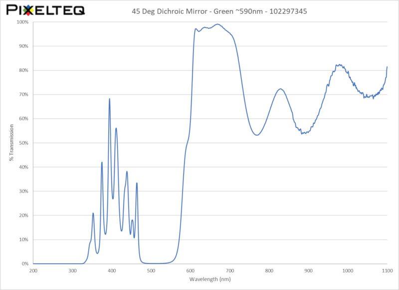 45 Deg Dichroic Mirror Filter - Green ~590nm