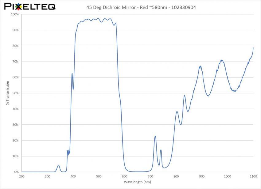 45 Deg Dichroic Mirror Filter - Red ~580nm