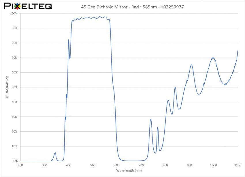 45 Deg Dichroic Mirror Filter - Red ~585nm