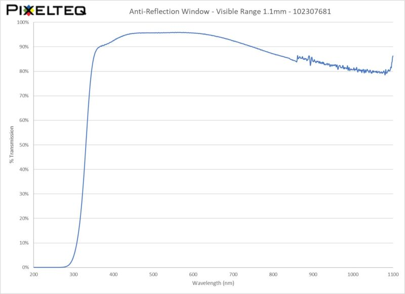 Anti-Reflection Window Filter - Visible Range 1.1mm