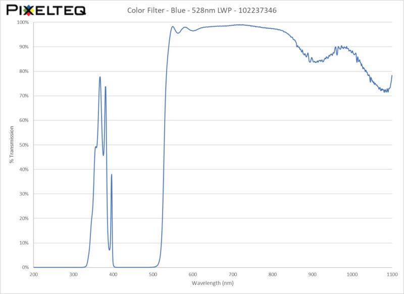 Color Filter - Blue - 528nm LWP