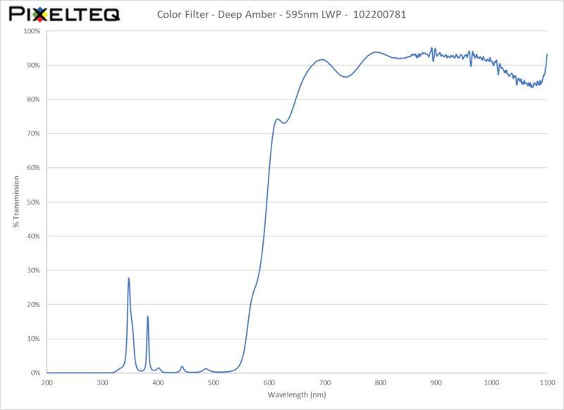 Color Filter - Deep Amber - 595nm LWP