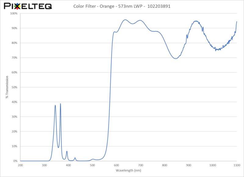 Color Filter - Orange - 573nm LWP