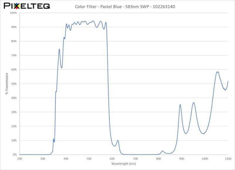 Color Filter - Pastel Blue - 583nm SWP
