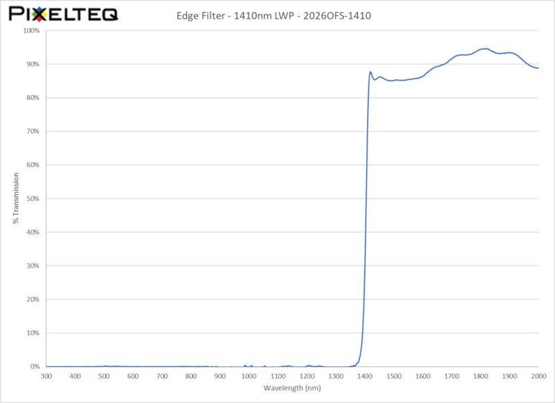 Edge Filter - 1410nm LWP
