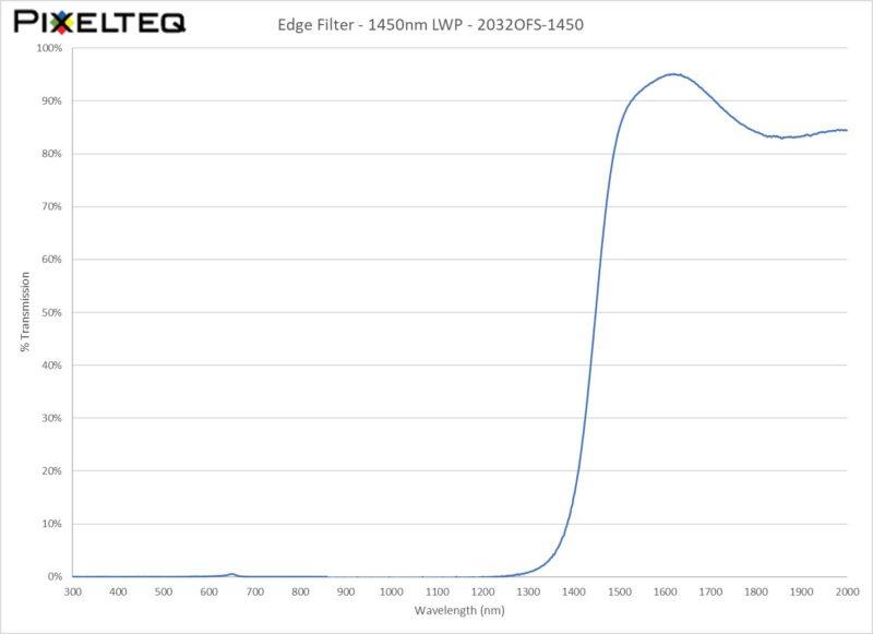 Edge Filter - 1450nm LWP