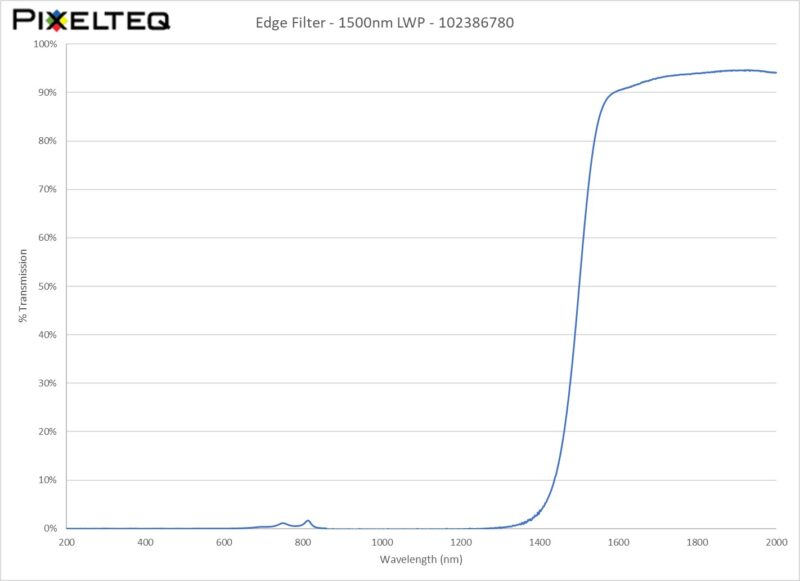 Edge Filter - 1500nm LWP