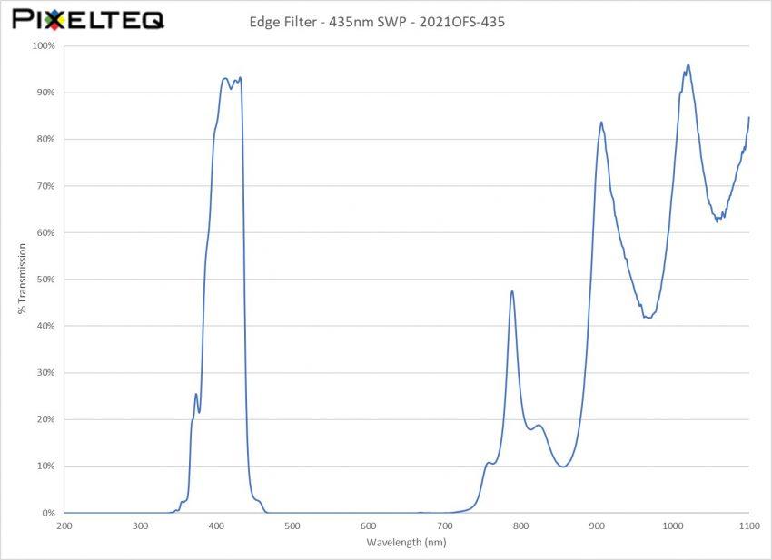 Edge Filter - 435nm SWP