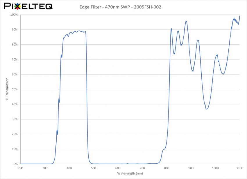 Edge Filter - 470nm SWP