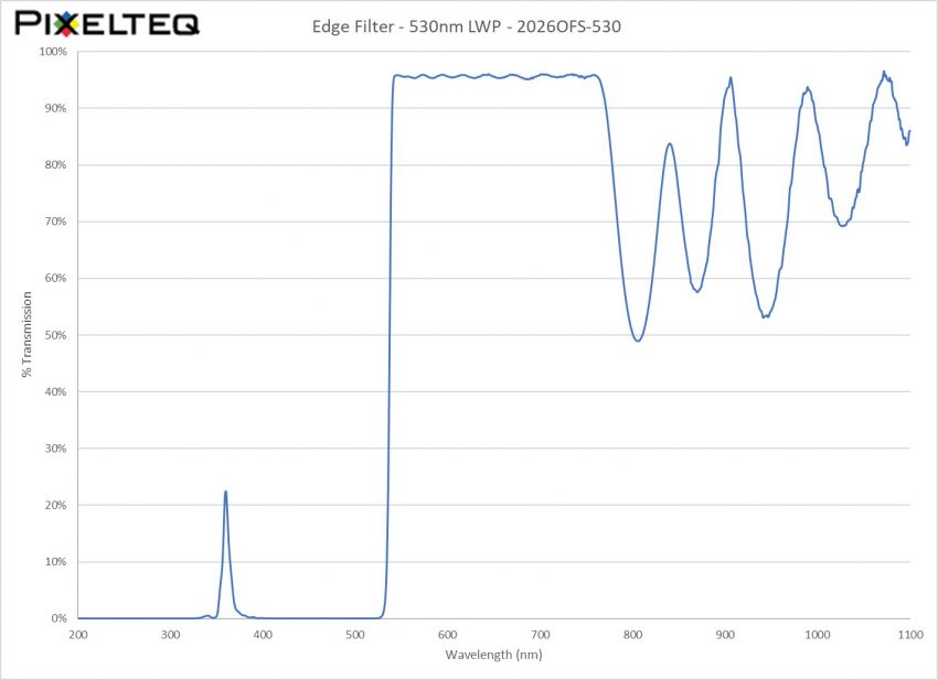 Edge Filter - 530nm LWP