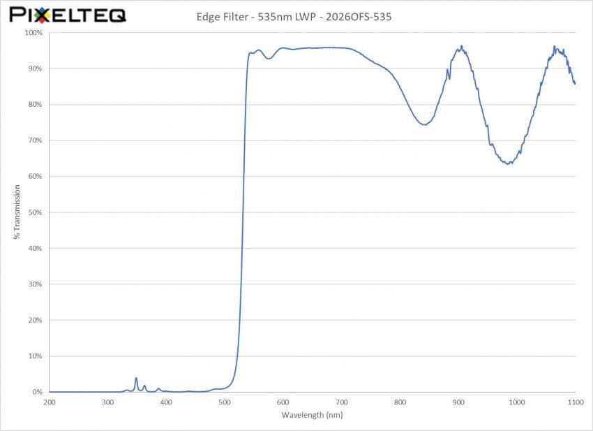 Edge Filter - 535nm LWP