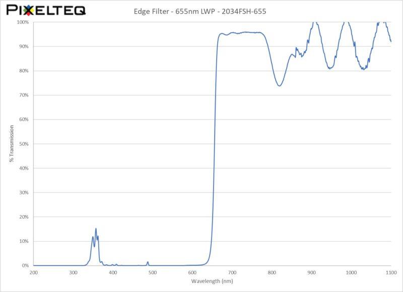 Edge Filter - 655nm LWP
