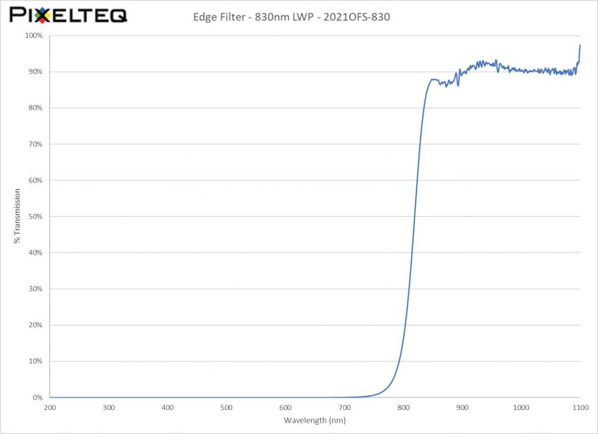 Edge Filter - 830nm LWP