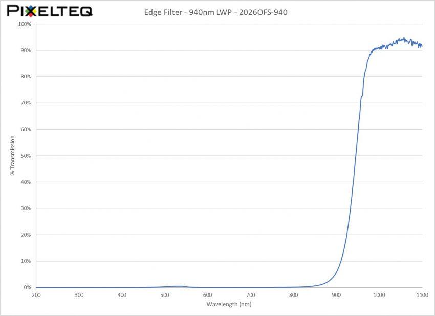 Edge Filter - 940nm LWP