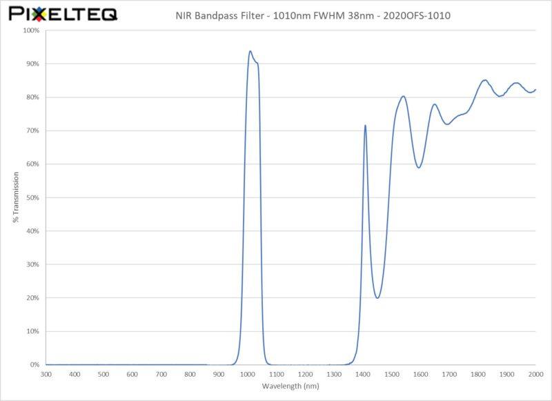 NIR Bandpass Filter - 1010nm FWHM 38nm