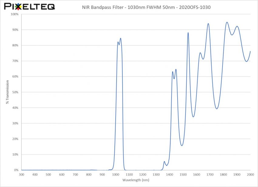 NIR Bandpass Filter - 1030nm FWHM 50nm