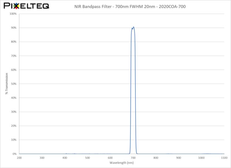 NIR Bandpass Filter - 700nm FWHM 20nm