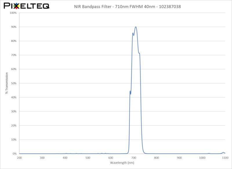 NIR Bandpass Filter - 710nm FWHM 40nm