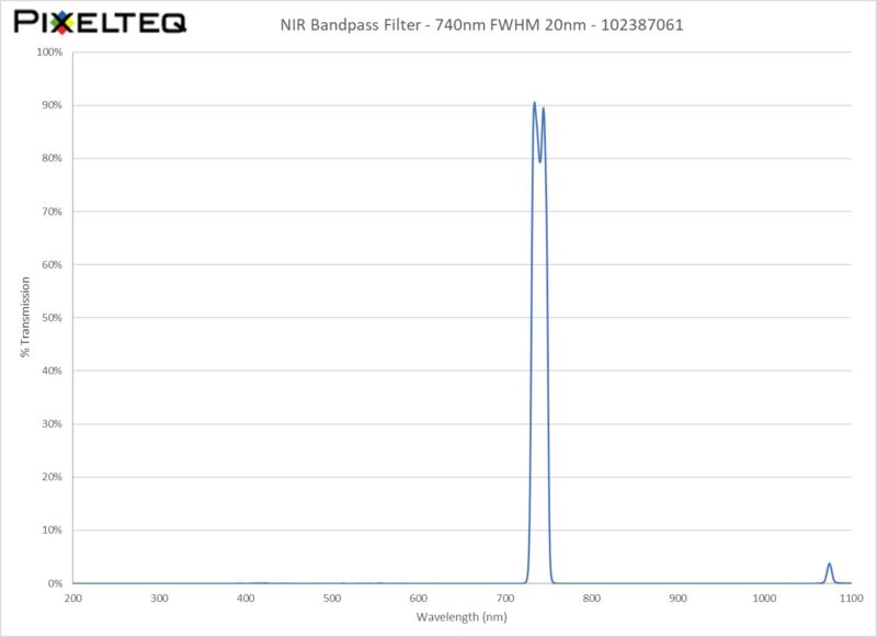 NIR Bandpass Filter - 740nm FWHM 20nm