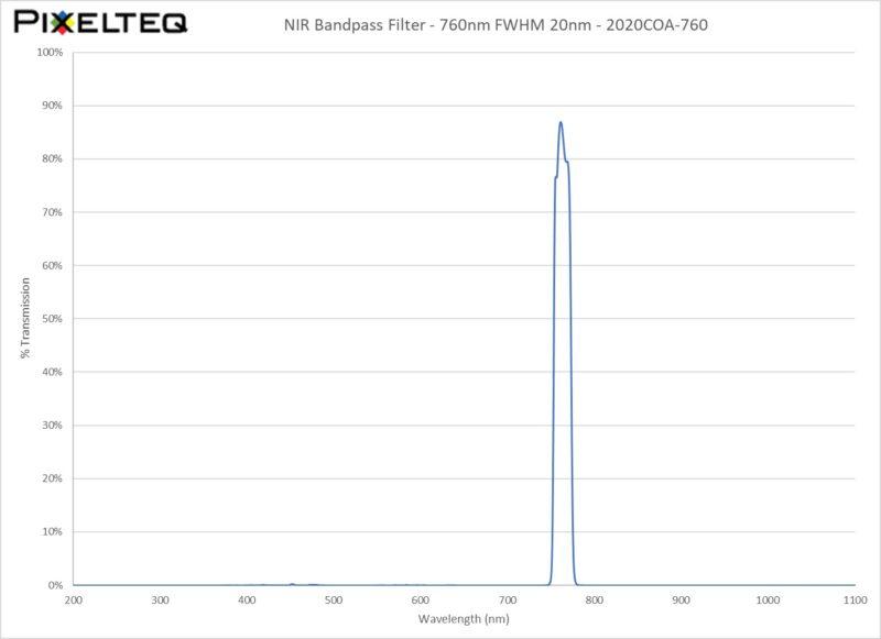 NIR Bandpass Filter - 760nm FWHM 20nm