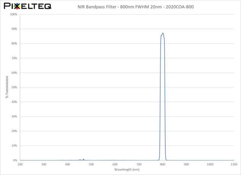 NIR Bandpass Filter - 800nm FWHM 20nm