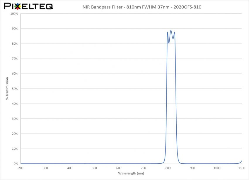 NIR Bandpass Filter - 810nm FWHM 37nm