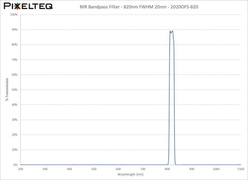 NIR Bandpass Filter - 820nm FWHM 20nm