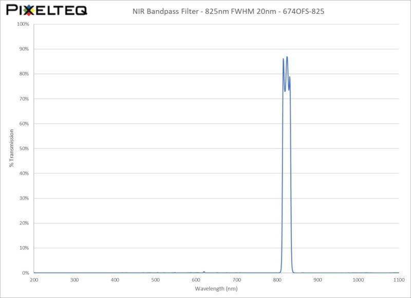 NIR Bandpass Filter - 825nm FWHM 20nm