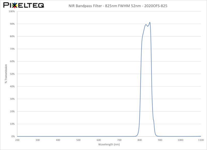 NIR Bandpass Filter - 825nm FWHM 52nm