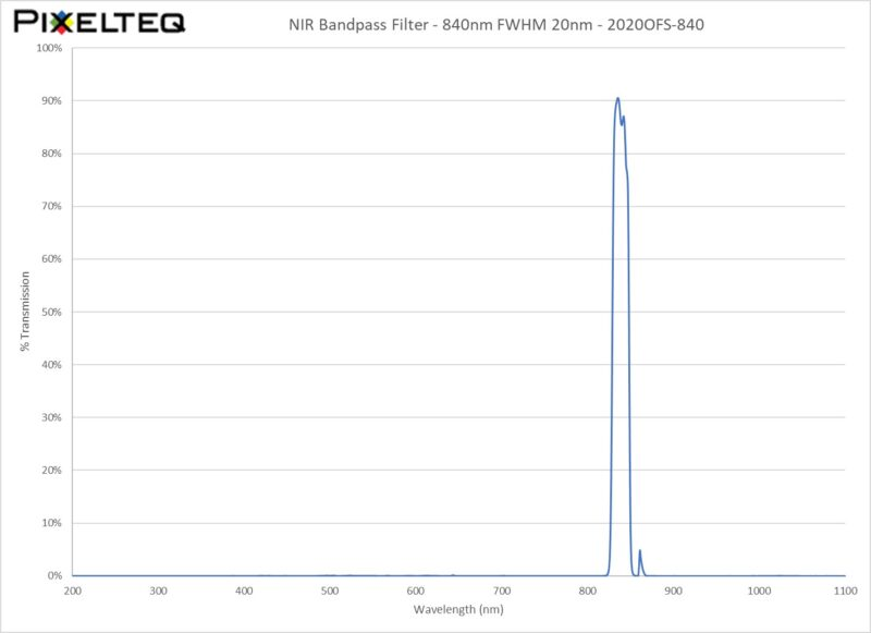 NIR Bandpass Filter - 840nm FWHM 20nm