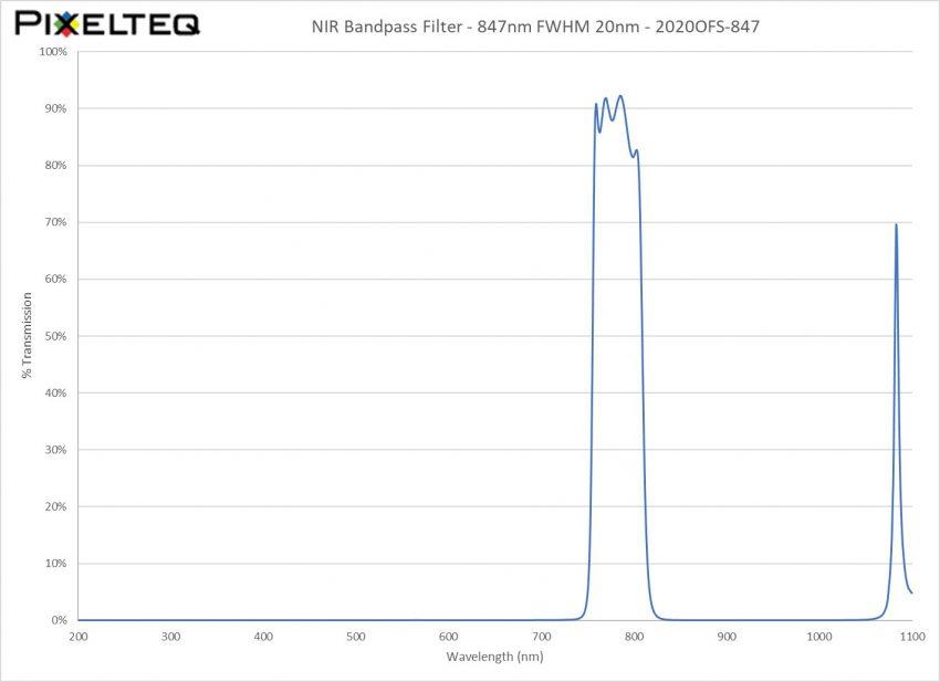 NIR Bandpass Filter - 847nm FWHM 20nm