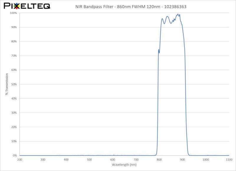 NIR Bandpass Filter - 860nm FWHM 120nm