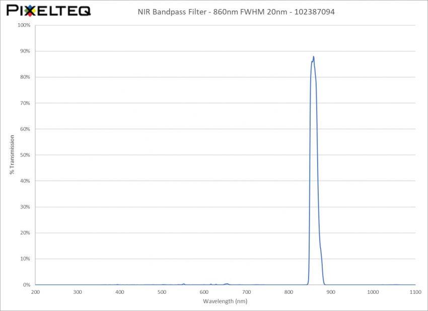 NIR Bandpass Filter - 860nm FWHM 20nm