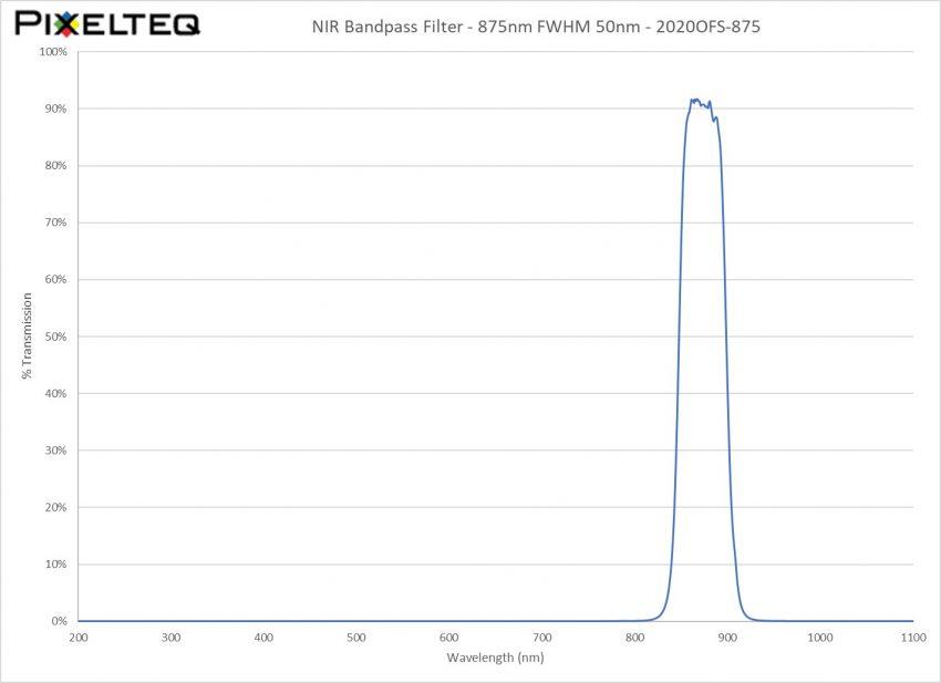 NIR Bandpass Filter - 875nm FWHM 50nm