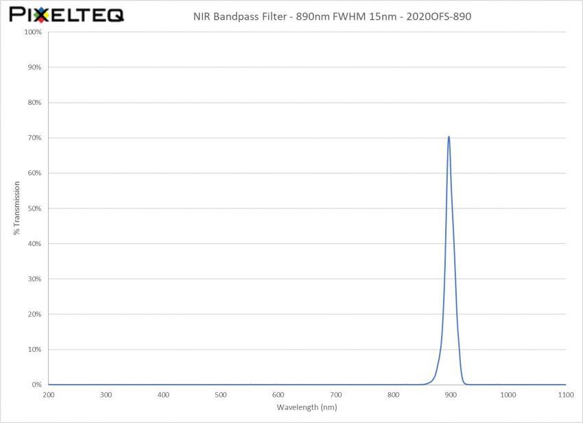 NIR Bandpass Filter - 890nm FWHM 15nm