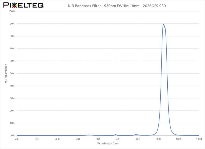 NIR Bandpass Filter - 930nm FWHM 18nm