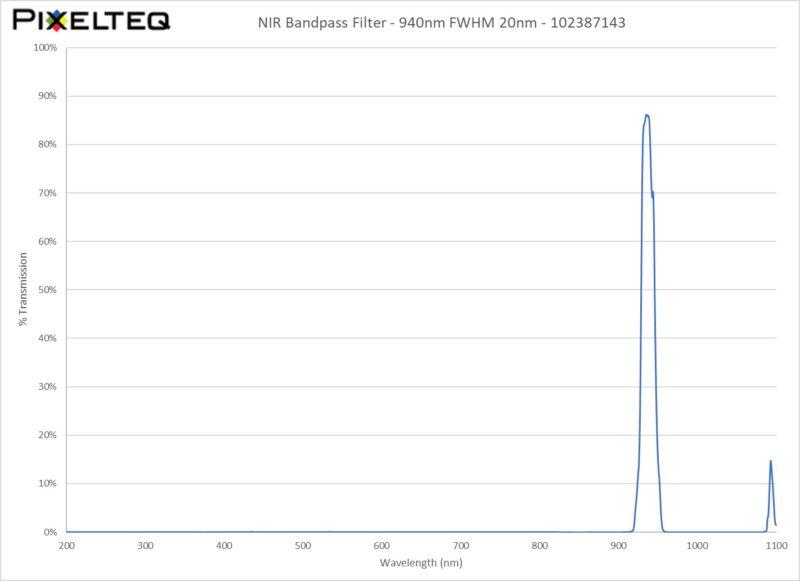 NIR Bandpass Filter - 940nm FWHM 20nm
