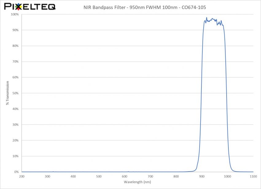 NIR Bandpass Filter - 950nm FWHM 100nm
