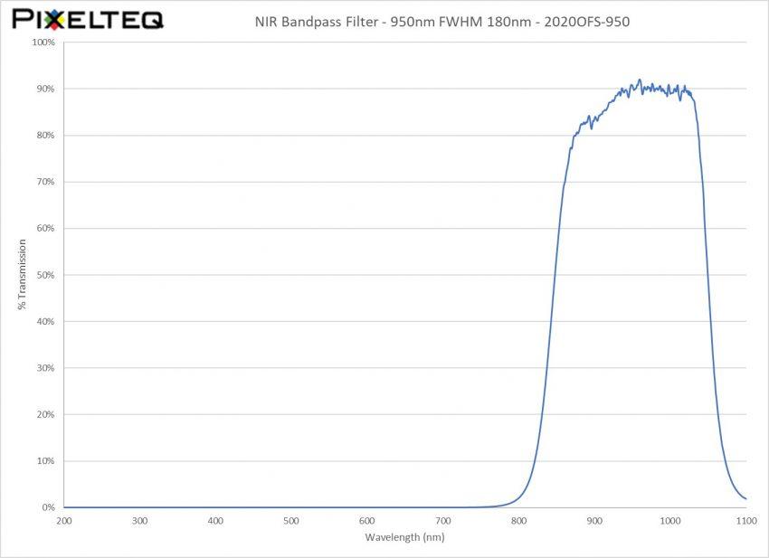 NIR Bandpass Filter - 950nm FWHM 180nm